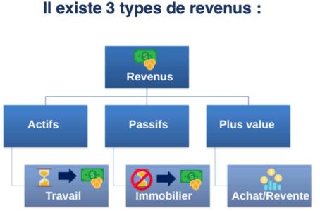 3 types de revenus